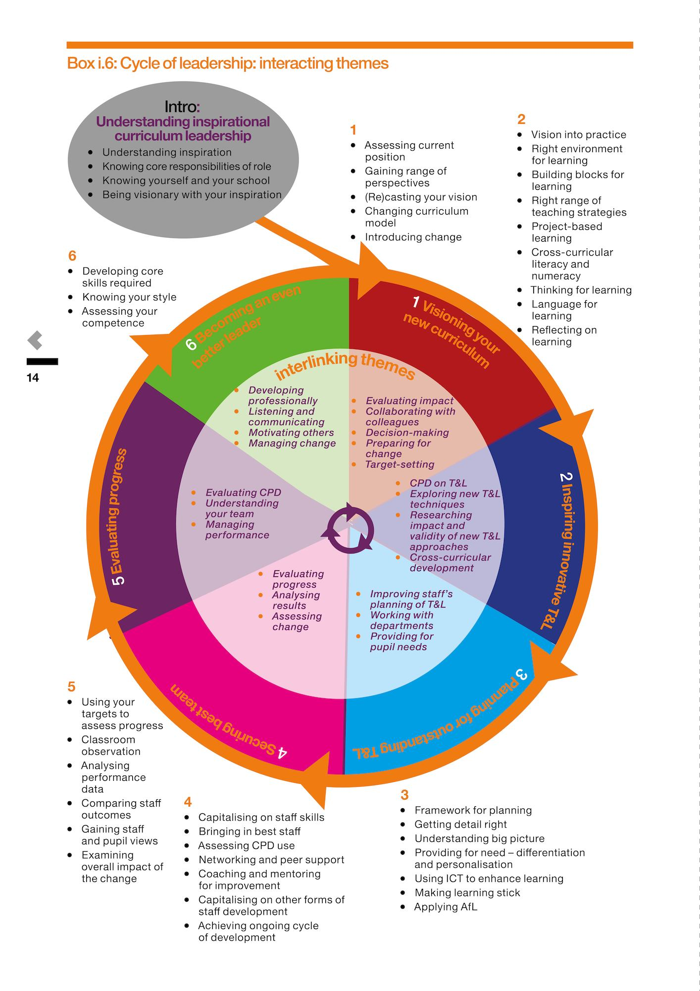Improving your Curriculum Teaching and Learning